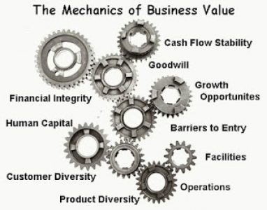 Business-Value-Drivers